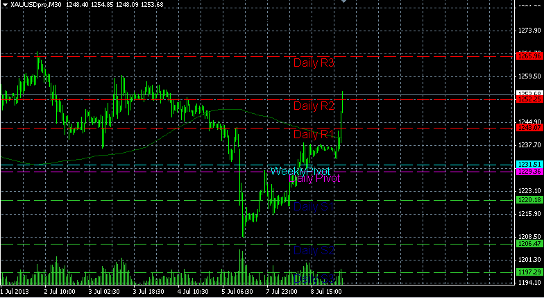 Ky thuat forex