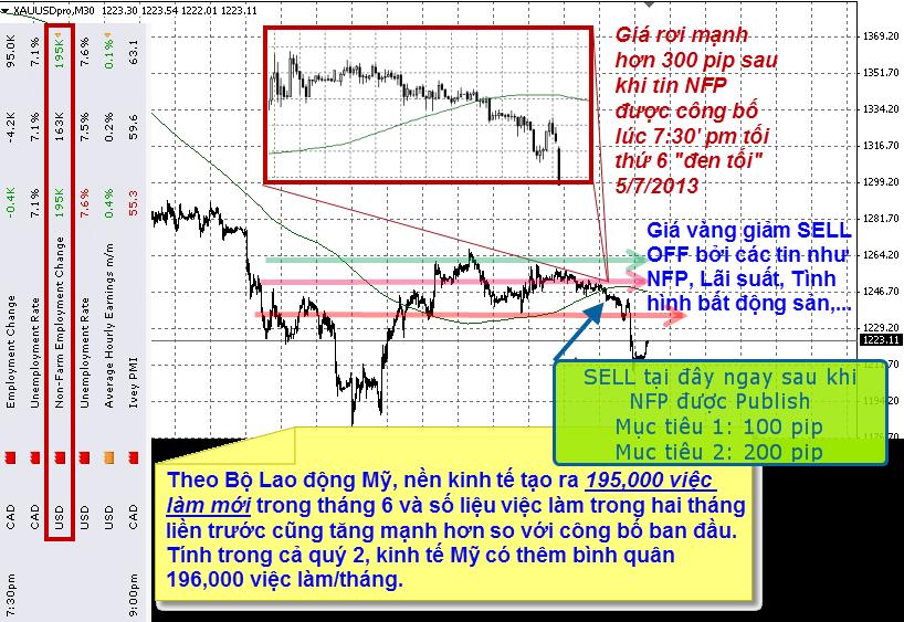 cách chơi vàng theo tin news trading