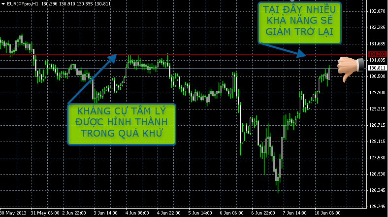 ky thuat choi forex