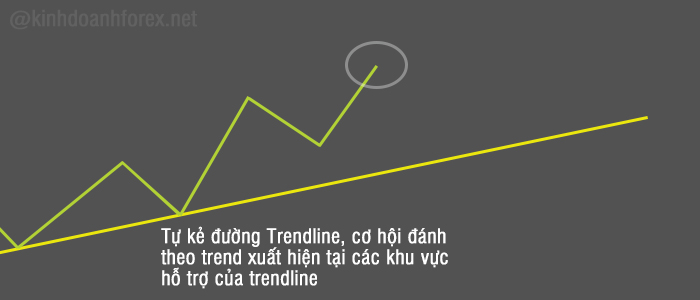 phan-tich-ky-thuat-forex-cach-giao-dich-voi-trendline-fibonacci