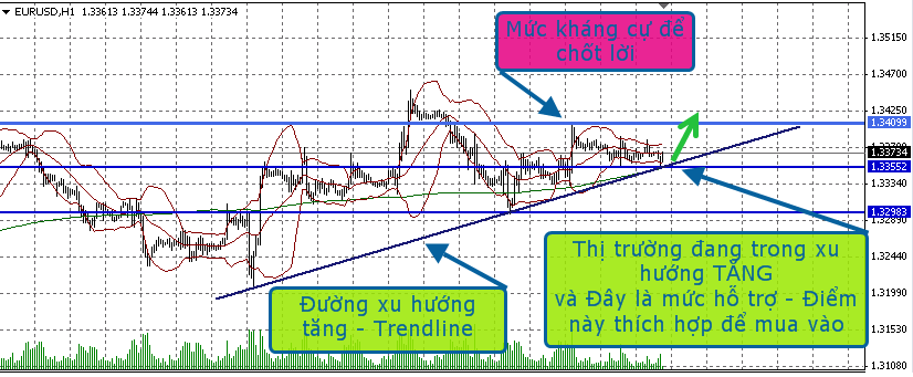 chien thuat giao dich - cach tim co hoi trade forex