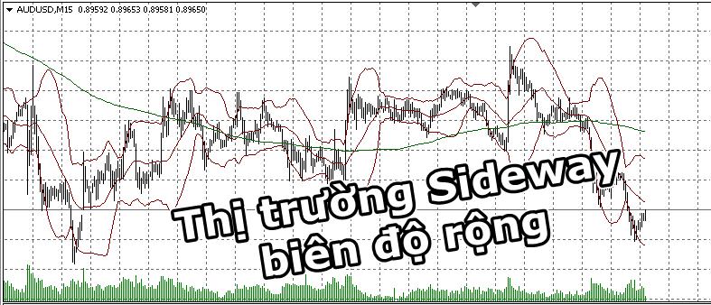 sideway bien do rong - forex market