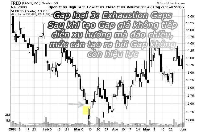 gap forex fake signal