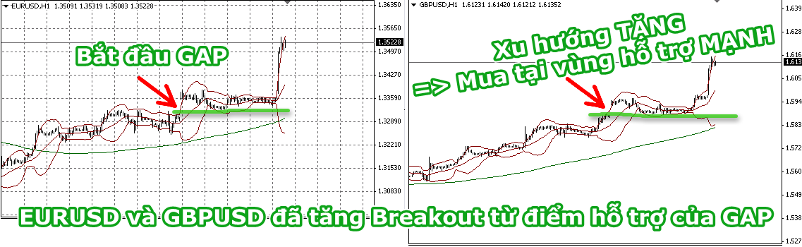 ket qua dot tang manh do gap eurusd va gbpusd