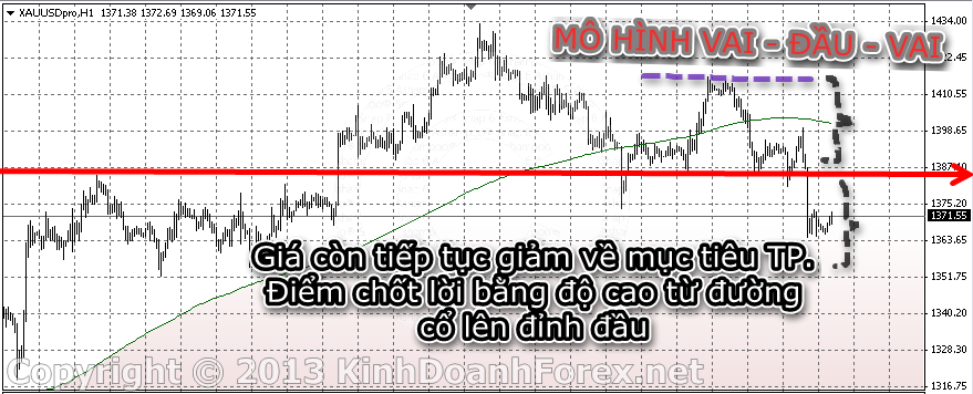 mo hinh gia price action vai dau vai - head and shoulder