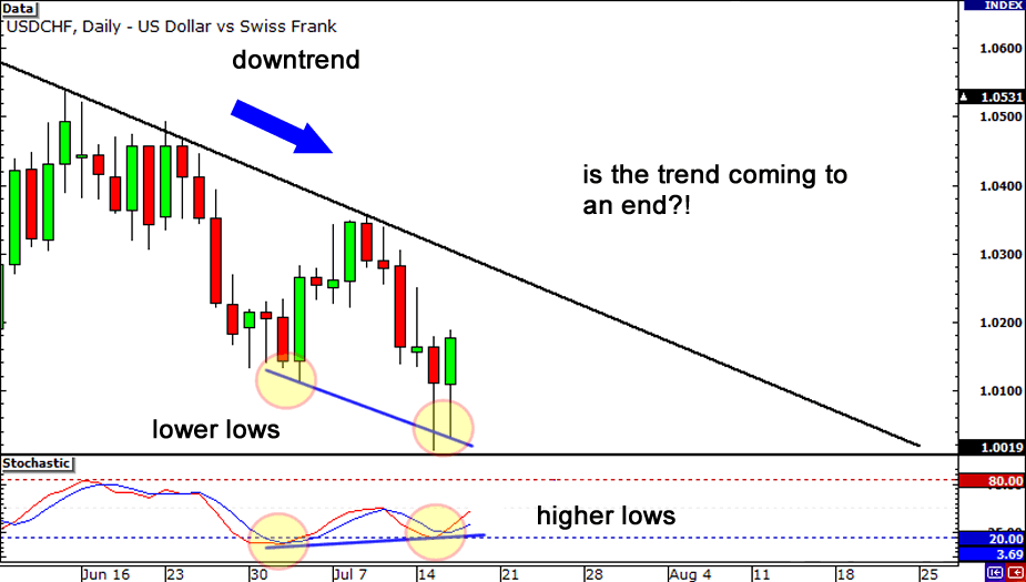analyze trends inversely to the divergence