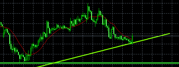 hoc cach giao dich forex